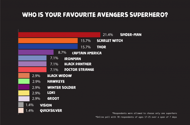 Favourite Avengers