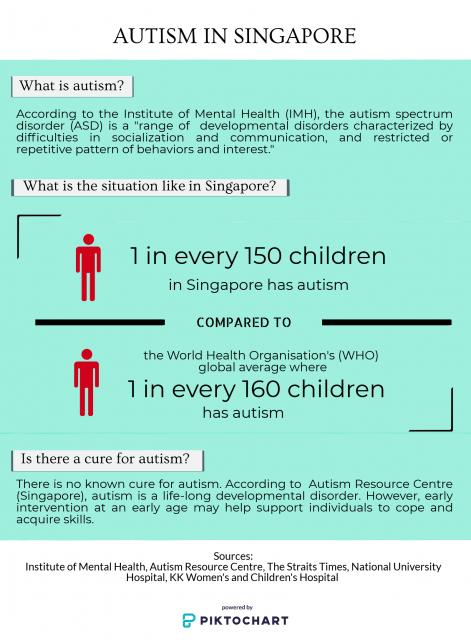 Autism in Singapore, Infographic.